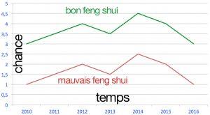 la chance et le Feng Shui